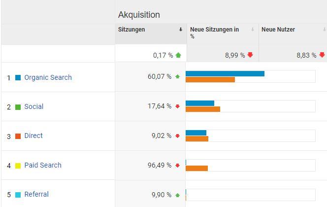 SEO_Zahlen - My Online Marketing