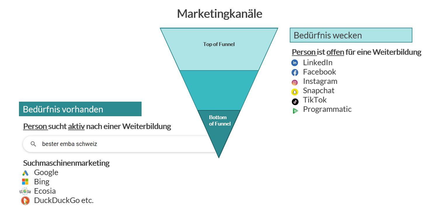 Online Marketing für Informationsveranstaltungen - Marketingkanäle